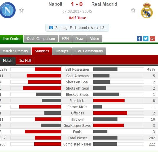 Napoli vs Real Madrid 1st half statistics