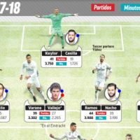 Zidane's Super Team for the new season (Photo)