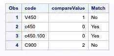 Compare Function SAS