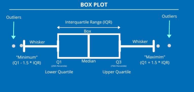 Box and Whisker Plot : Explained