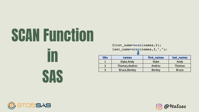 How to use the SAS SCAN Function?