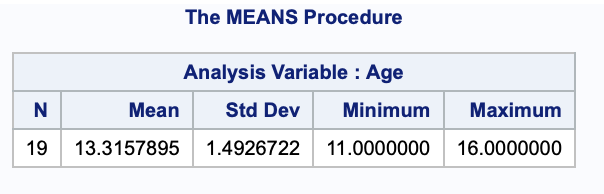Using PROC MEANS for detailed analysis of data 1