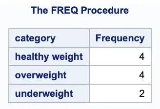 6 methods to reorder Variables in SAS Data Set 2
