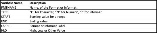 Proc Format in SAS 5