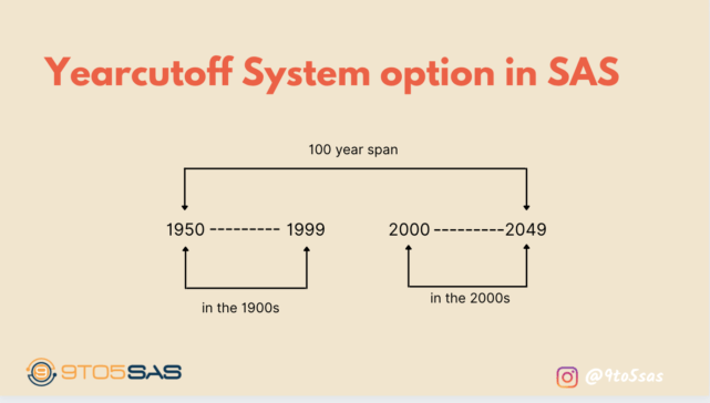 The Yearcutoff System Option in SAS