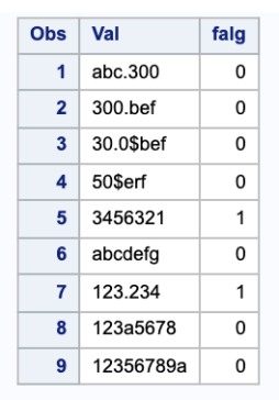How to check if string is numeric in SAS? 3