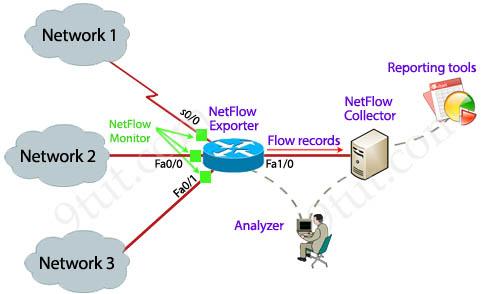 NetFlow_example.jpg