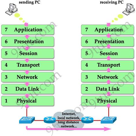 OSI_Model_sending_receiving.jpg