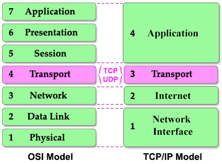 CCNA Training » TCP and UDP Tutorial