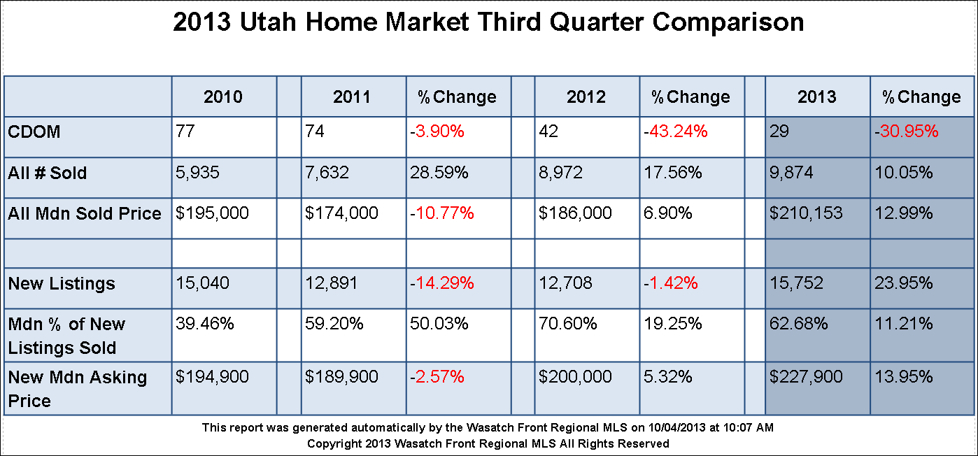 Table showing 2013 Third Quarter Sales