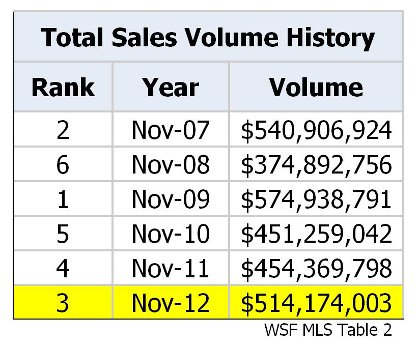 Total Sales Volume Comparison Chart