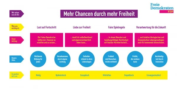 Blog Elke Wirtz wp-1591899957285647110676450116852 FDP Leitbild Juni 2020 FDP Politik, FDP, Liberale Politik, Ämter, politisches Profil Elke Wirtz  FDP Leitbild Juni 2020