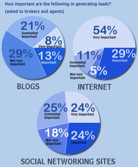 Sociale media in de makelaardij - infographic