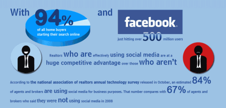 Sociale media in de makelaardij - infographic