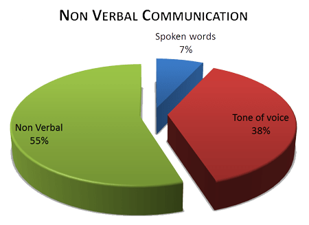 Non-Verbal-Communication-Chart-Transparent1