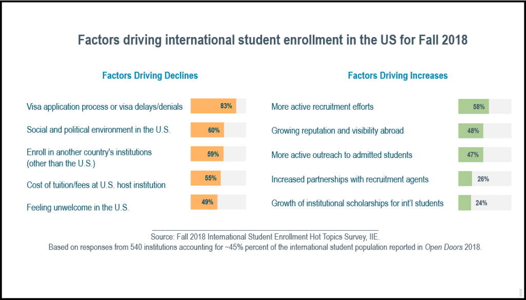 Reasons for decline and increase of enrollment in US higher education