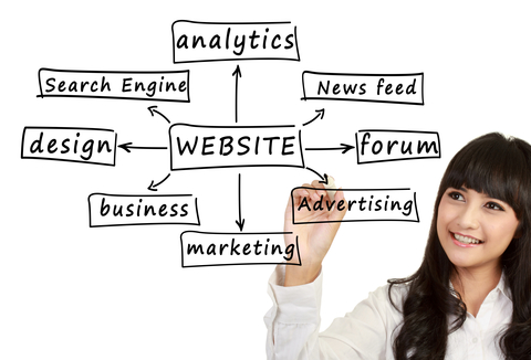 Promoting an Online Business – Writing Content