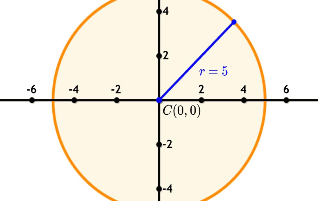 SAT Math: Equation of a Circle