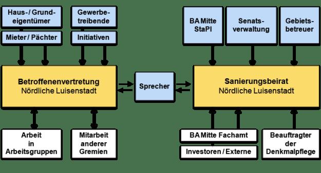 bv_beteiligung_mitwirkung_akteure
