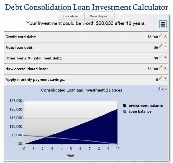Debt Consolidation Loan Investment Calculator