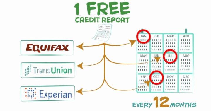Free Credit Report Annual Credit Report