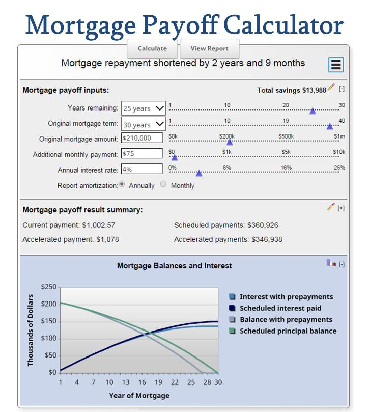 Pay Off Mortgage Early With Mortgage Payoff Calculator  Includes  Amortization Schedule With Extra Payments