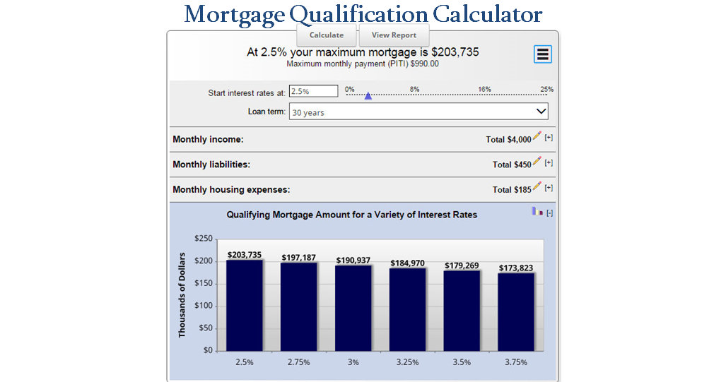 how much mortgage can i afford  mortgage qualification