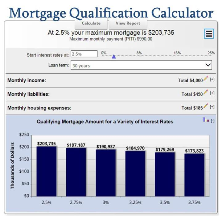 How much mortgage can I afford - Mortgage Qualification Calculator