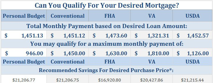 Conventional Fha Va Or Usda Mls Mortgage