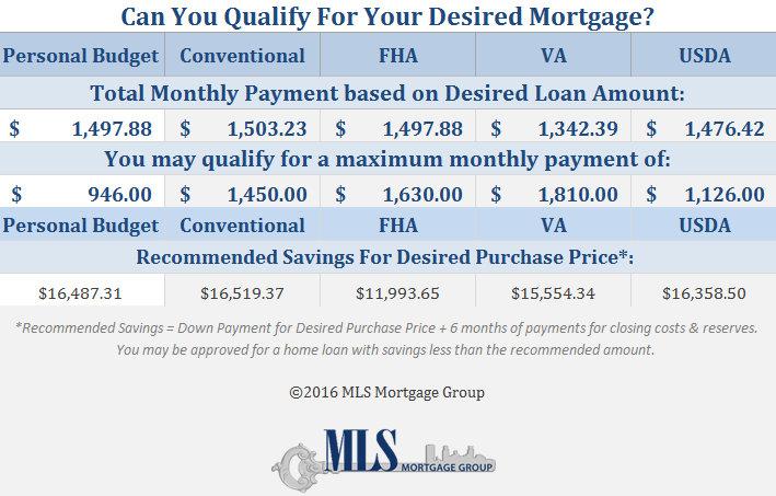 Usda home loan calculator how much can i afford