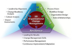 change_management