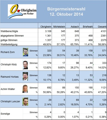 Ergebnis BM Wahl
