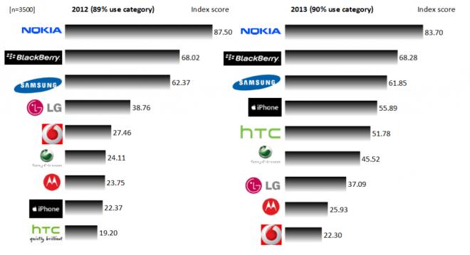 Top-Cellphone-brands