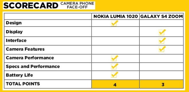 scorecardl-lumia-1020-s4-zoom