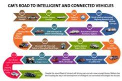 gms-1956-2018-roadmap-of-intelligent-connected-autonomous-vehicles