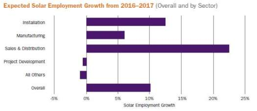 solar-jobs-grow-10-percent-2017