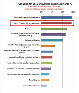 Canadian-Exports-2016