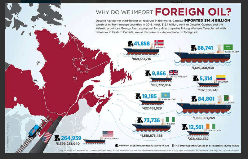 Image result for canada oil imports