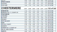 Alberta-residential-tax-rates