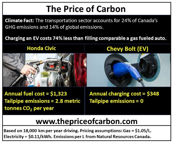 comparison-of-fuel-prices-between-electric-vs-gasoline-vehicles-2018
