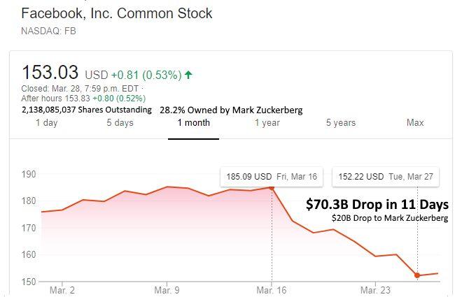 facebook-scandal-stock-price-drop-70b-zukerberg$20b-11-days