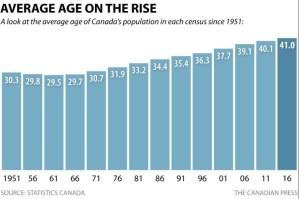canadas-aging-population-1951-2016