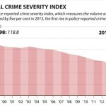 canadian-crime-severity-index-1998-2015