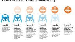 five-levels-of-vehicle-automony
