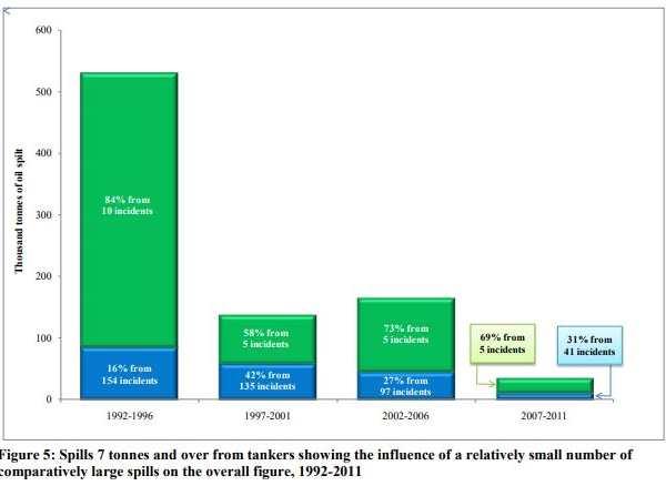 tanker-oil-spills-size-1992-2011