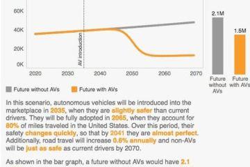 av-crashes-vs-human-car-crashes-2020-2070-rand