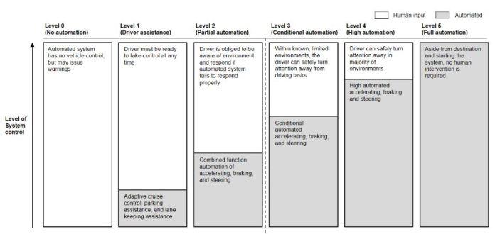 levels-of-autonomous-vehicles-level-1-2-3-4-5