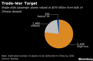 Boeing-airplanes-trade-war-target
