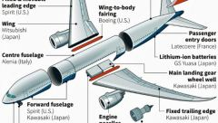 boeing-parts-manufacture-country-of-origin
