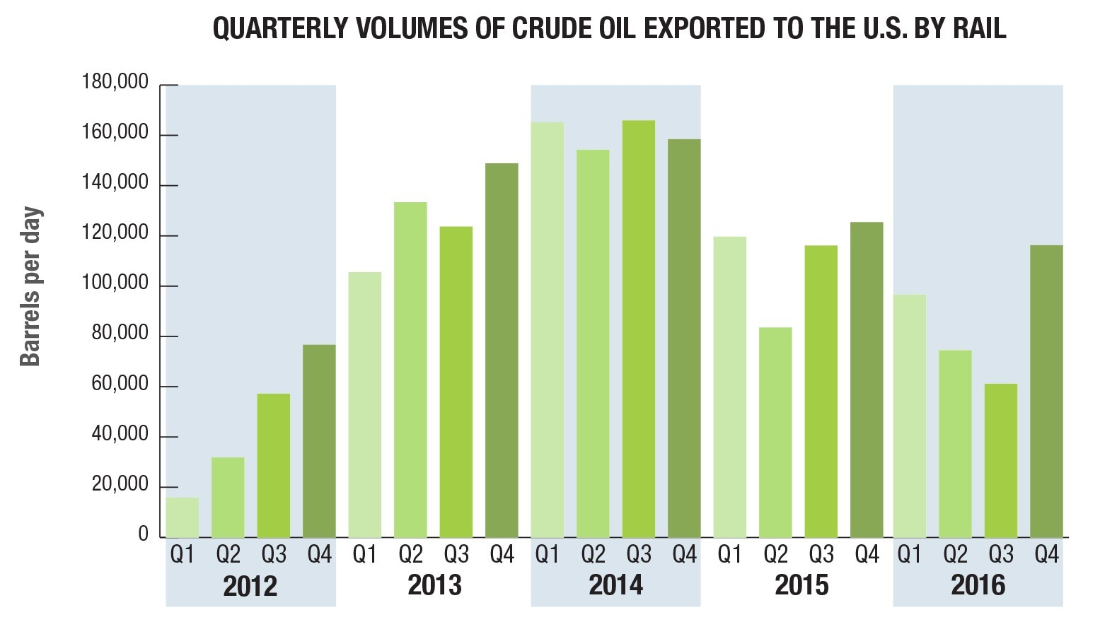 How Much Oil Does Canada Import & Other Oil Statistics